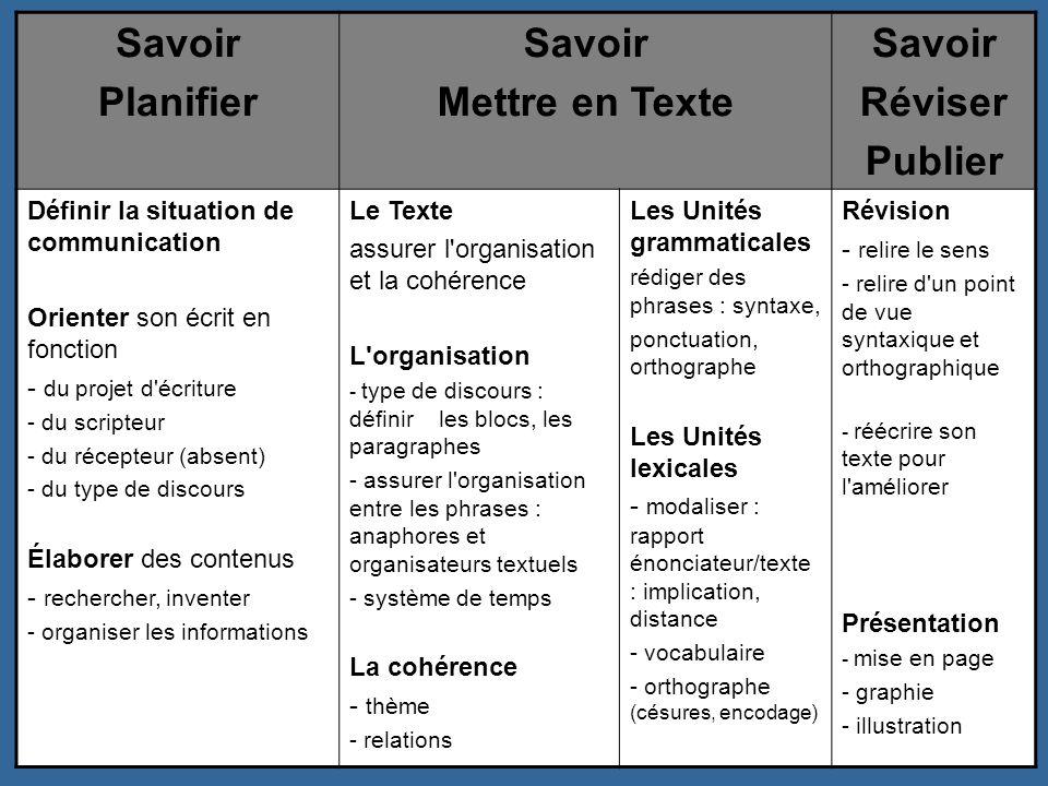 Savoir Planifier Mettre en Texte Réviser Publier