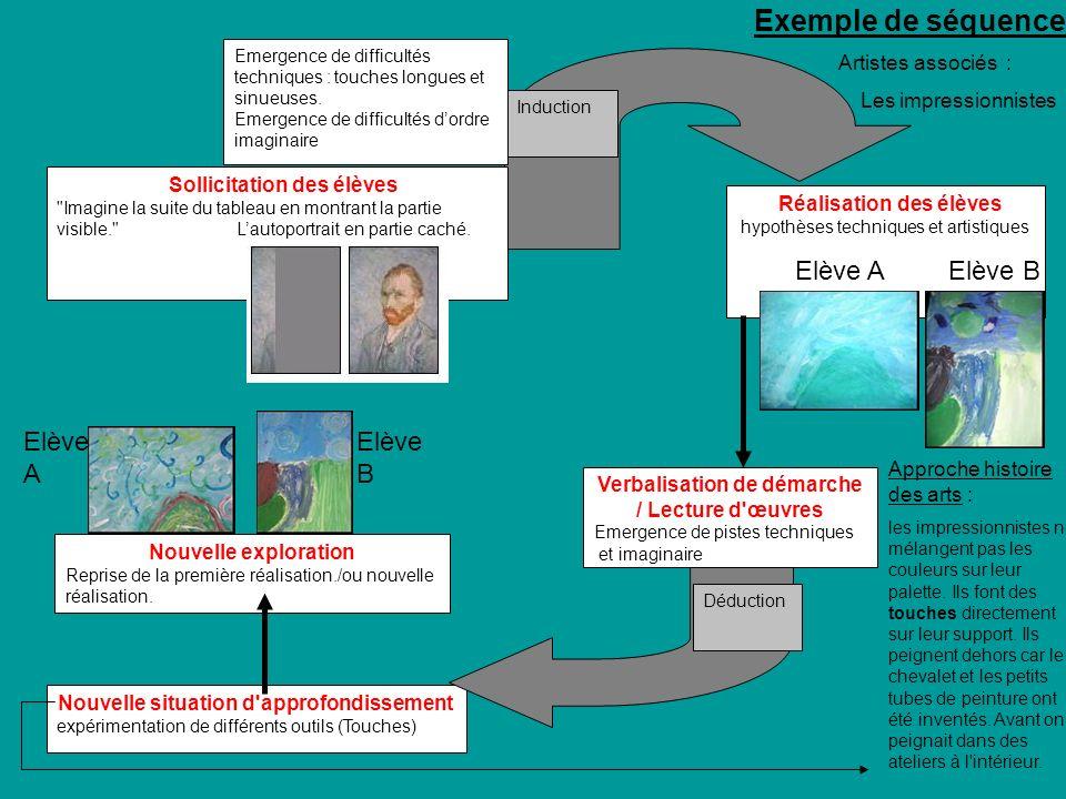 Exemple de séquence Elève A Elève B Elève A Elève B