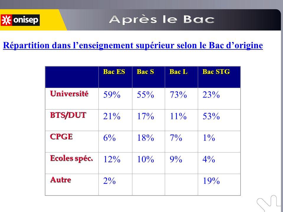 Après le Bac Répartition dans l'enseignement supérieur selon le Bac d'origine. Bac ES. Bac S. Bac L.