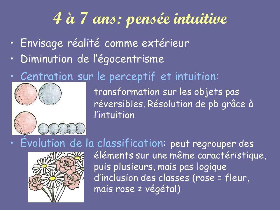 4 à 7 ans: pensée intuitive