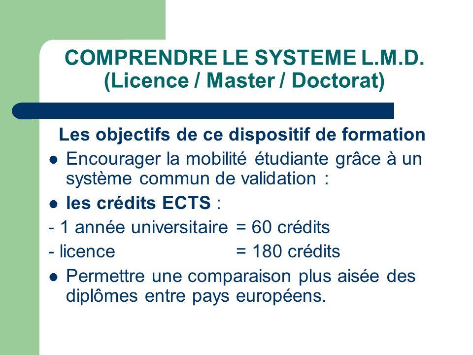 COMPRENDRE LE SYSTEME L.M.D. (Licence / Master / Doctorat)