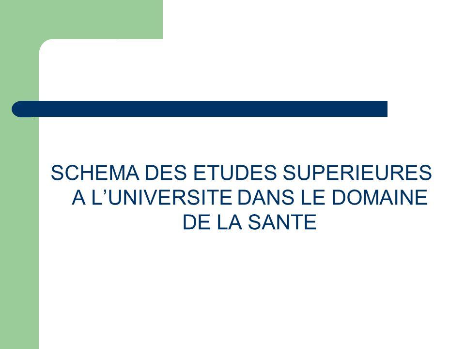 SCHEMA DES ETUDES SUPERIEURES A L'UNIVERSITE DANS LE DOMAINE DE LA SANTE