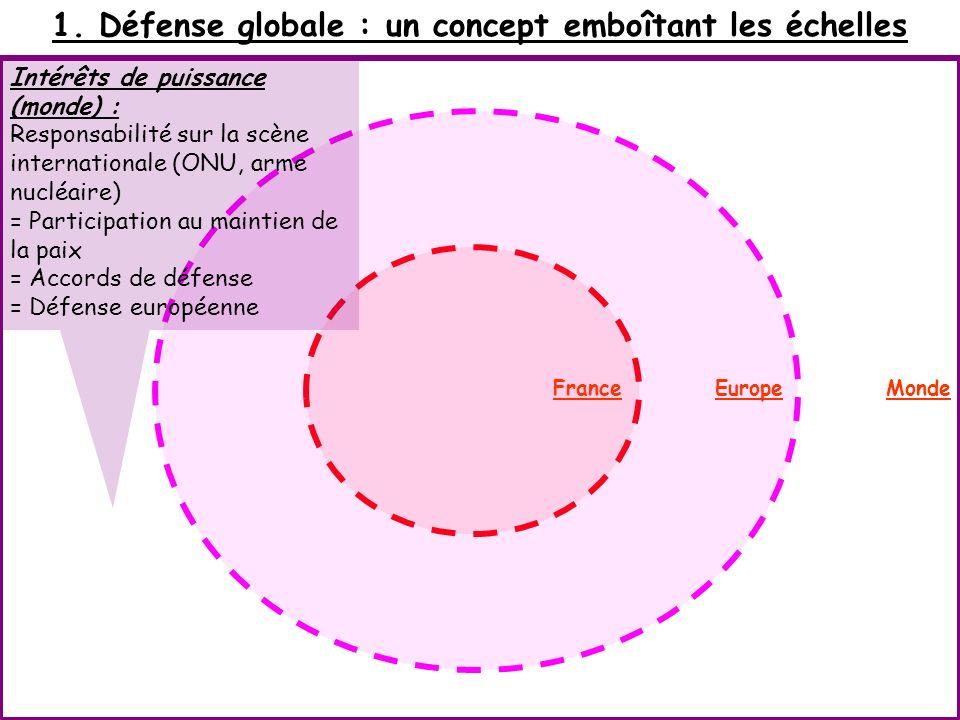 1. Défense globale : un concept emboîtant les échelles