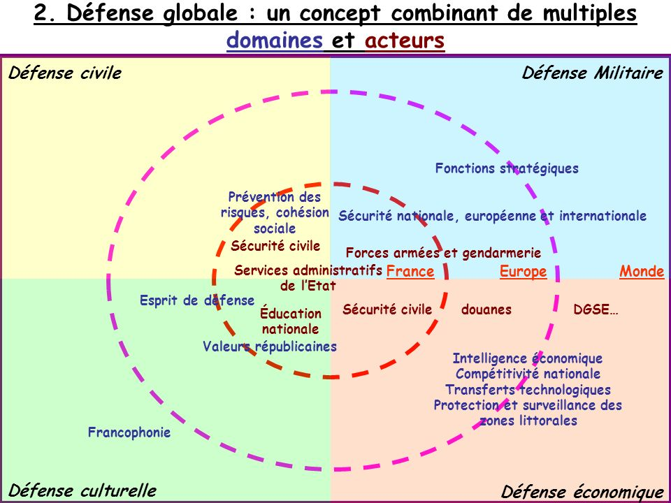 2. Défense globale : un concept combinant de multiples domaines et acteurs