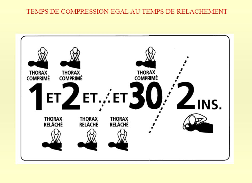 TEMPS DE COMPRESSION EGAL AU TEMPS DE RELACHEMENT
