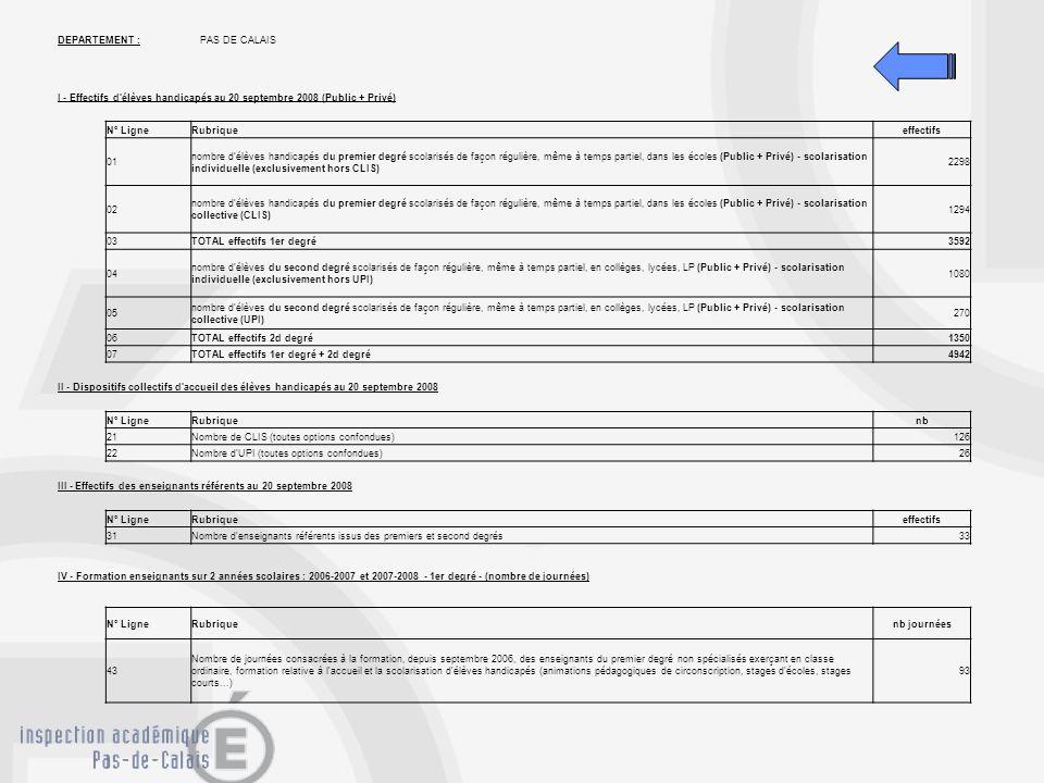 DEPARTEMENT : PAS DE CALAIS. I - Effectifs d élèves handicapés au 20 septembre 2008 (Public + Privé)