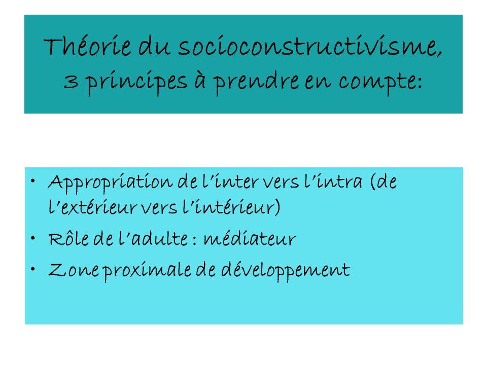Théorie du socioconstructivisme, 3 principes à prendre en compte: