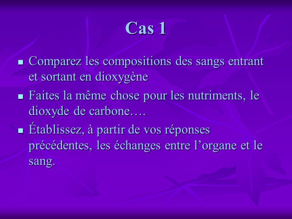 Cas 1Comparez les compositions des sangs entrant et sortant en dioxygène. Faites la même chose pour les nutriments, le dioxyde de carbone….