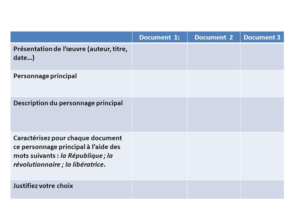 Document 1: Document 2. Document 3. Présentation de l'œuvre (auteur, titre, date…) Personnage principal.