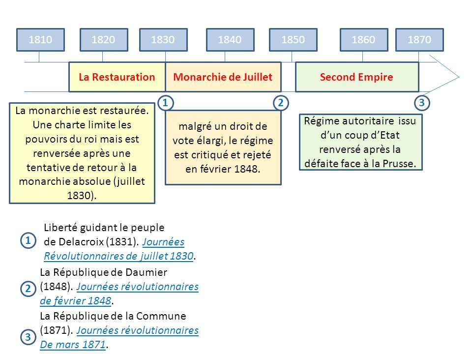 1810 1820. 1830. 1840. 1850. 1860. 1870. La Restauration. Monarchie de Juillet. Second Empire.