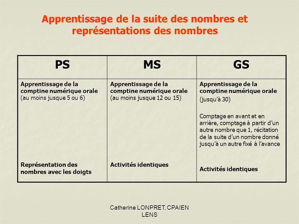 Apprentissage de la suite des nombres et représentations des nombres