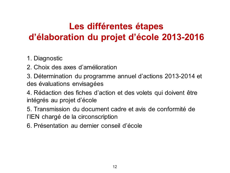 Les différentes étapes d'élaboration du projet d'école 2013-2016