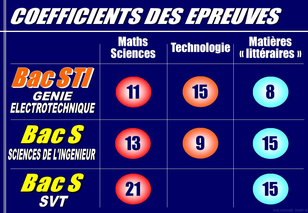 11 15 8 13 9 15 21 15 Maths Sciences Matières « littéraires »