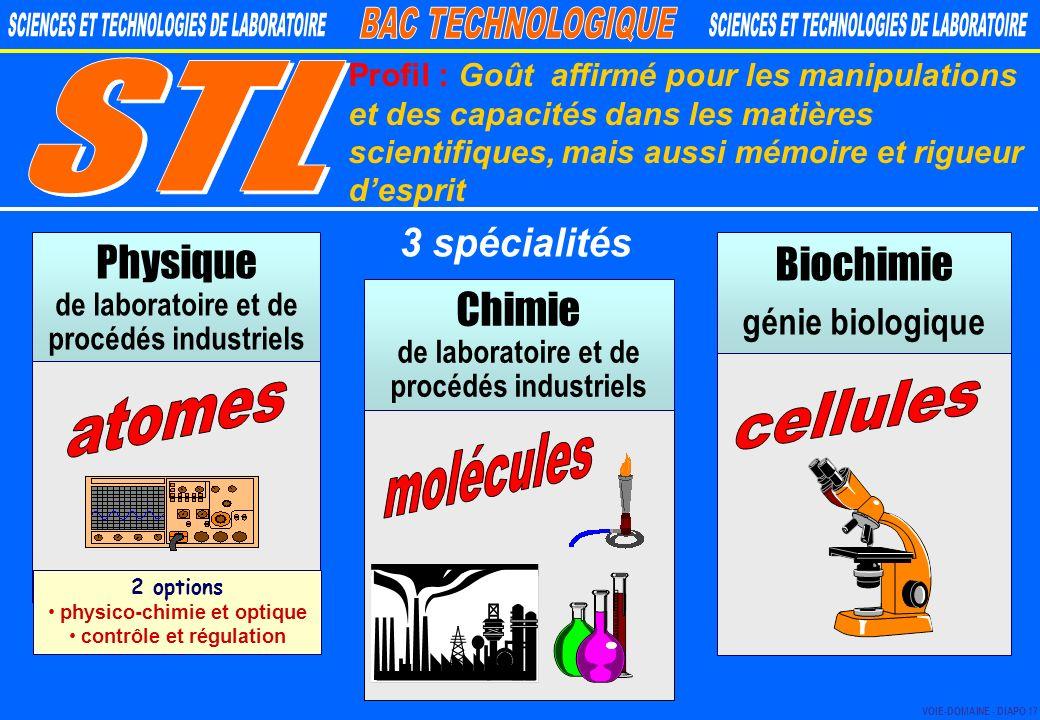 physico-chimie et optique contrôle et régulation