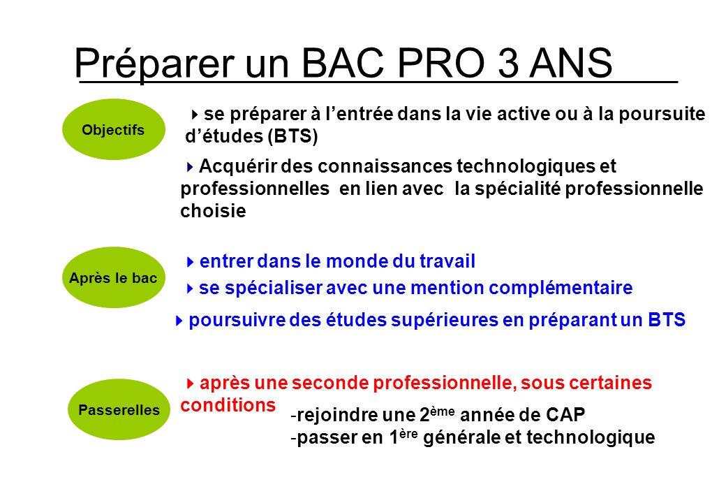 Préparer un BAC PRO 3 ANS Objectifs. 4se préparer à l'entrée dans la vie active ou à la poursuite d'études (BTS)