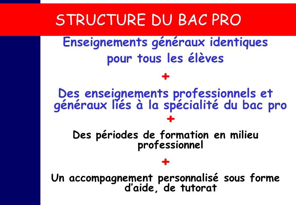+ STRUCTURE DU BAC PRO Enseignements généraux identiques
