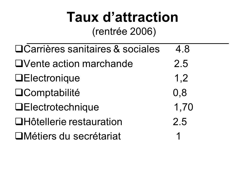 Taux d'attraction (rentrée 2006)