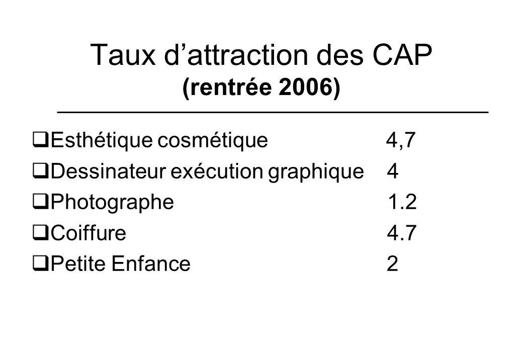 Taux d'attraction des CAP (rentrée 2006)