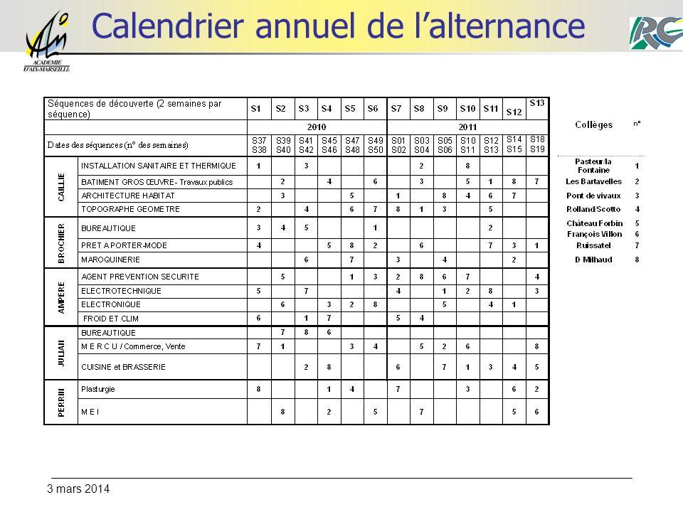 Calendrier annuel de l'alternance