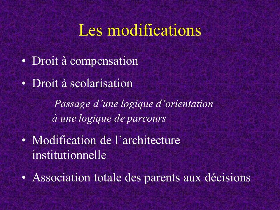 Les modifications Droit à compensation Droit à scolarisation
