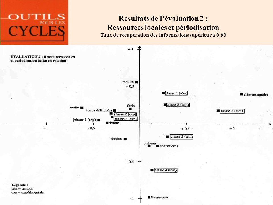 Résultats de l'évaluation 2 : Ressources locales et périodisation