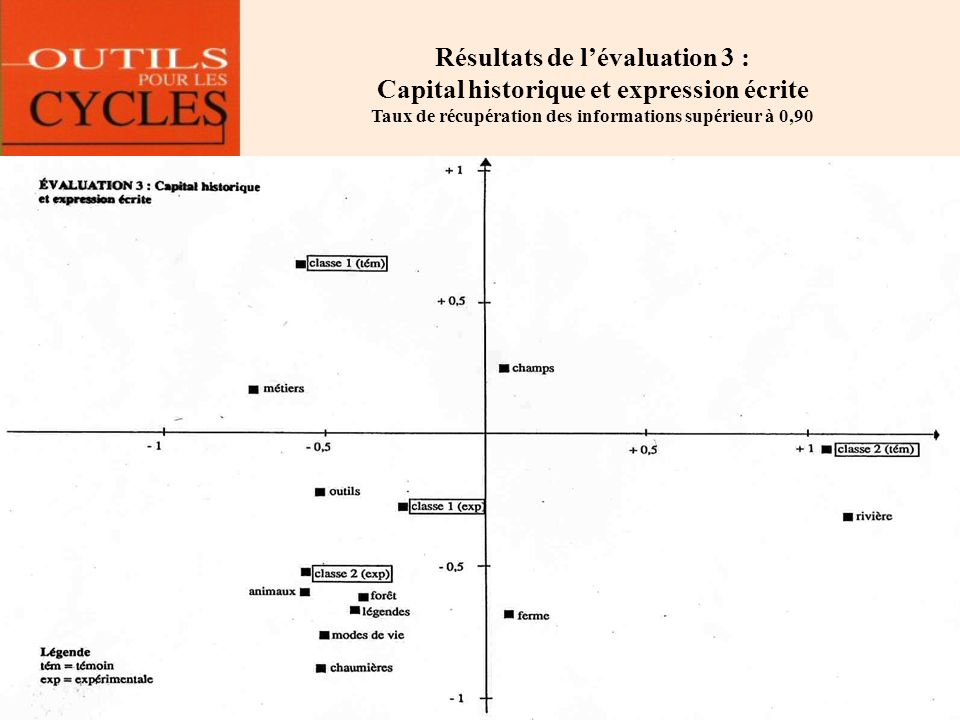 Résultats de l'évaluation 3 : Capital historique et expression écrite