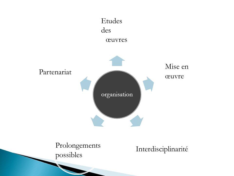 Etudes des œuvres Mise en œuvre Partenariat Prolongements
