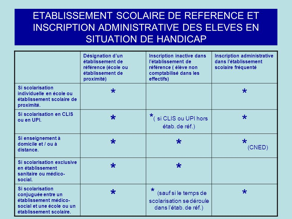 ETABLISSEMENT SCOLAIRE DE REFERENCE ET INSCRIPTION ADMINISTRATIVE DES ELEVES EN SITUATION DE HANDICAP