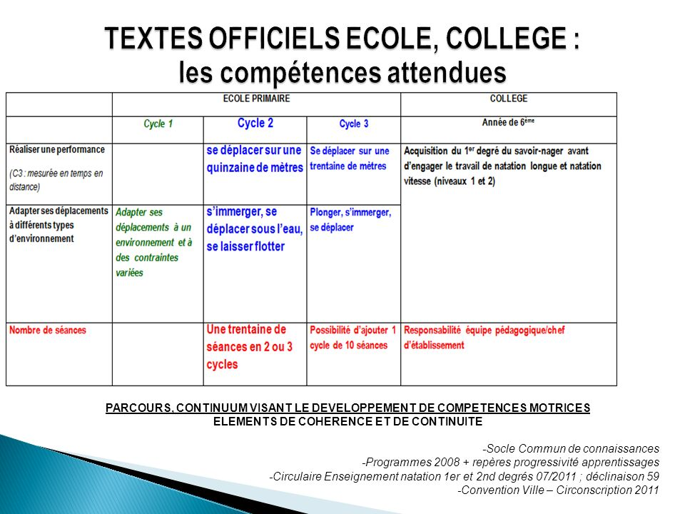 TEXTES OFFICIELS ECOLE, COLLEGE : les compétences attendues