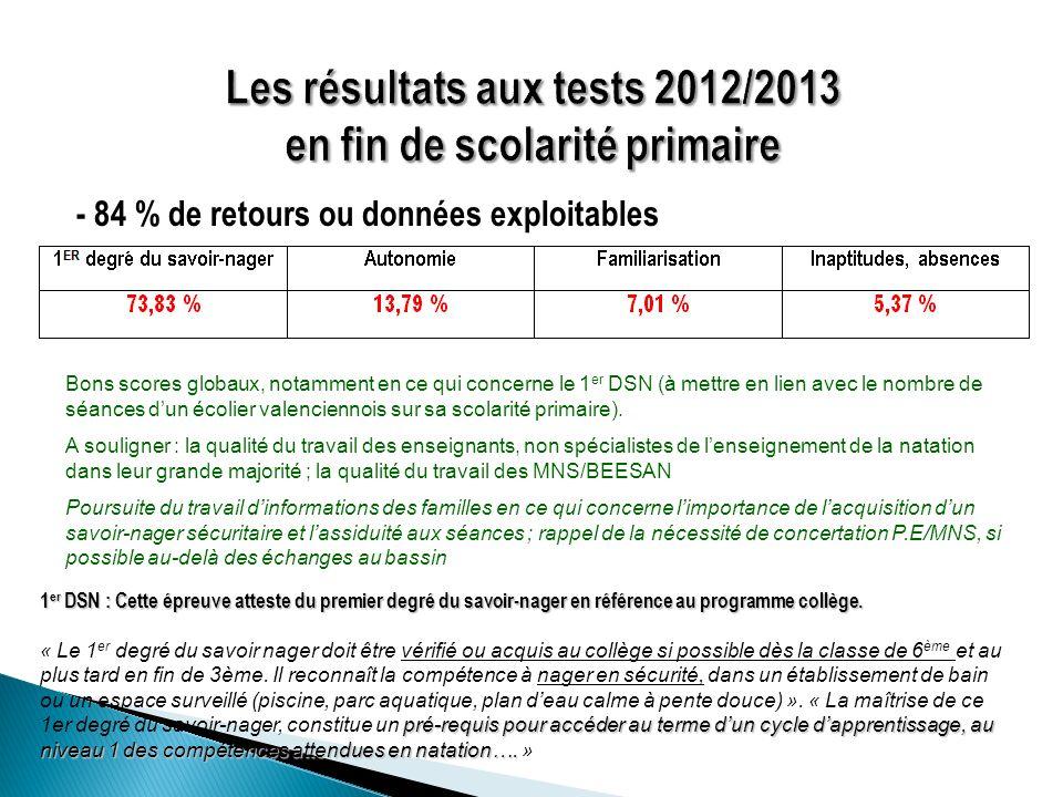Les résultats aux tests 2012/2013 en fin de scolarité primaire