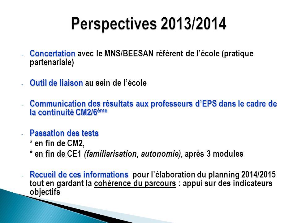 Perspectives 2013/2014Concertation avec le MNS/BEESAN référent de l'école (pratique partenariale) Outil de liaison au sein de l'école.