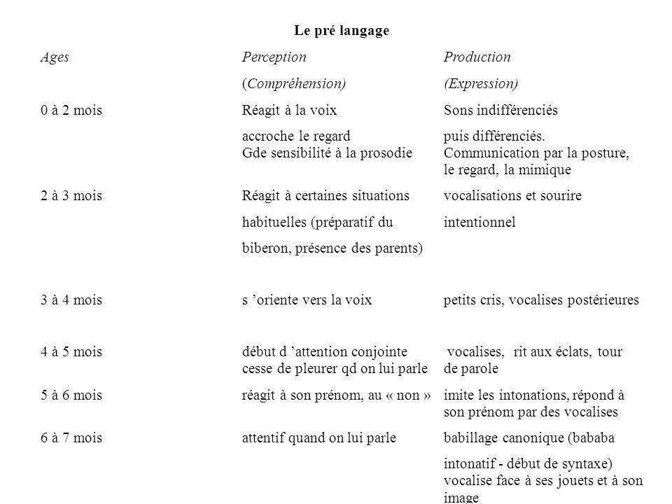 Le pré langage Ages Perception Production. (Compréhension) (Expression) 0 à 2 mois Réagit à la voix Sons indifférenciés.