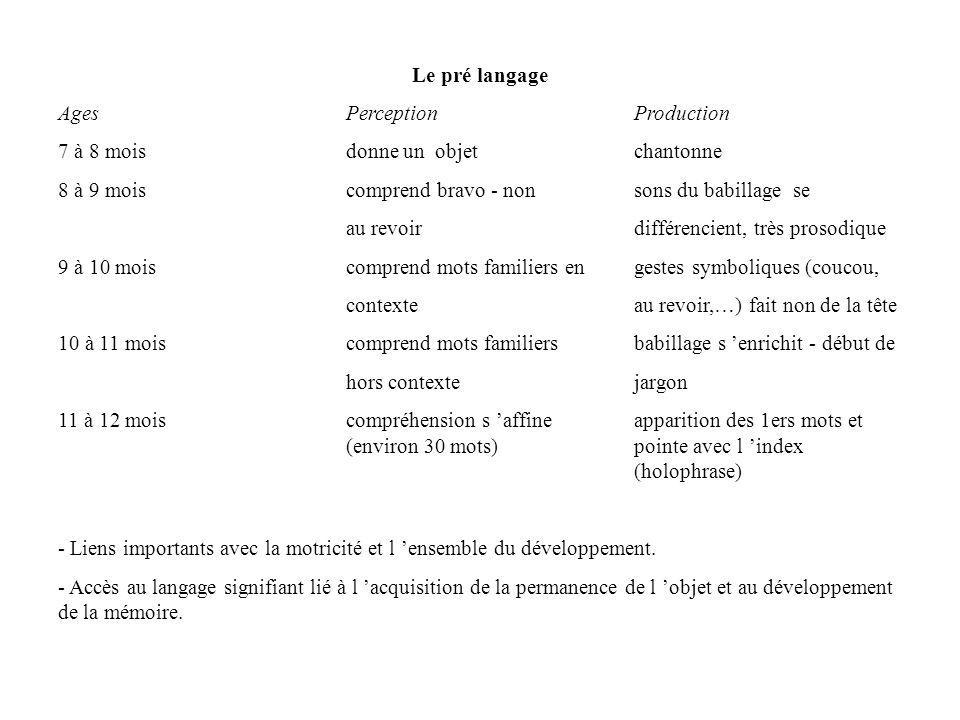 Le pré langage Ages Perception Production. 7 à 8 mois donne un objet chantonne. 8 à 9 mois comprend bravo - non sons du babillage se.