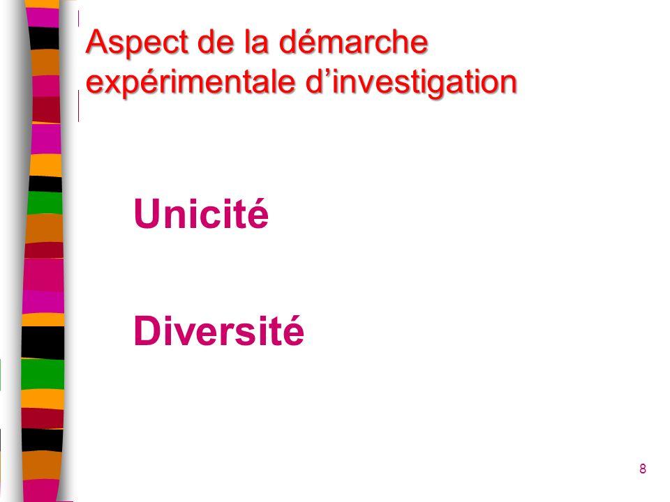 Aspect de la démarche expérimentale d'investigation