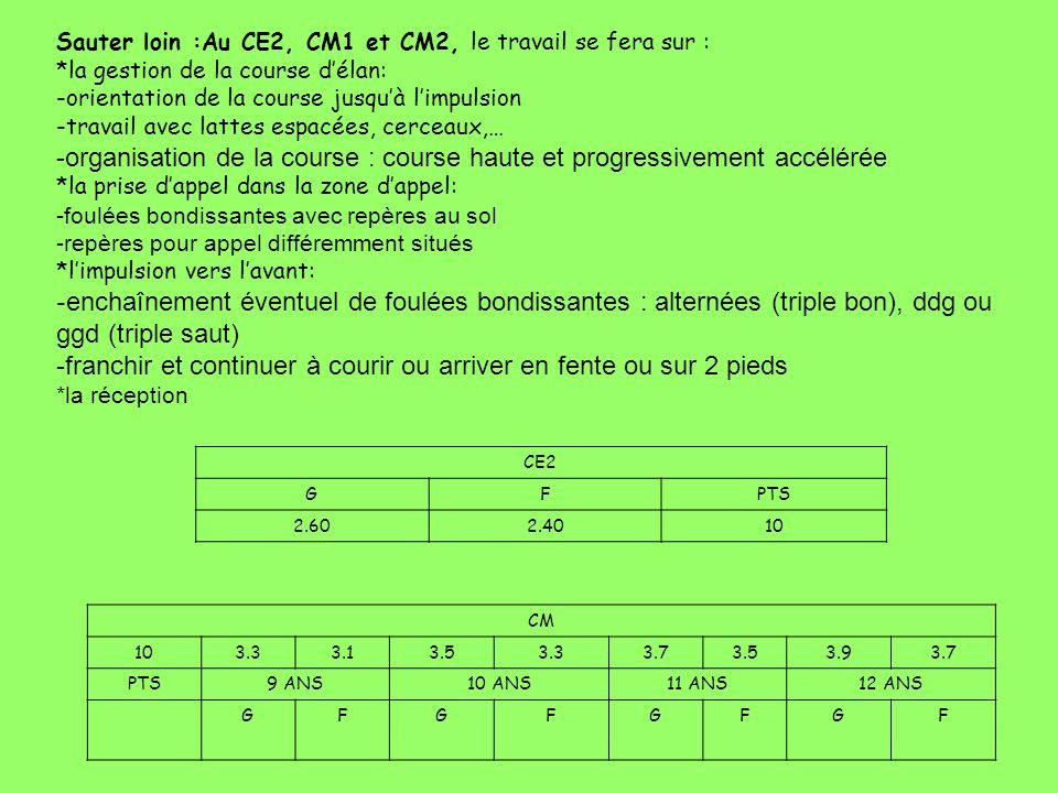 -organisation de la course : course haute et progressivement accélérée