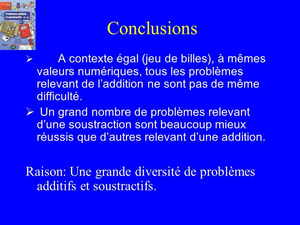 Conclusions A contexte égal (jeu de billes), à mêmes valeurs numériques, tous les problèmes relevant de l'addition ne sont pas de même difficulté.