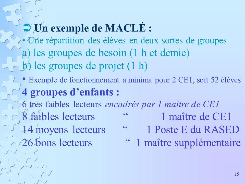 a) les groupes de besoin (1 h et demie) b) les groupes de projet (1 h)