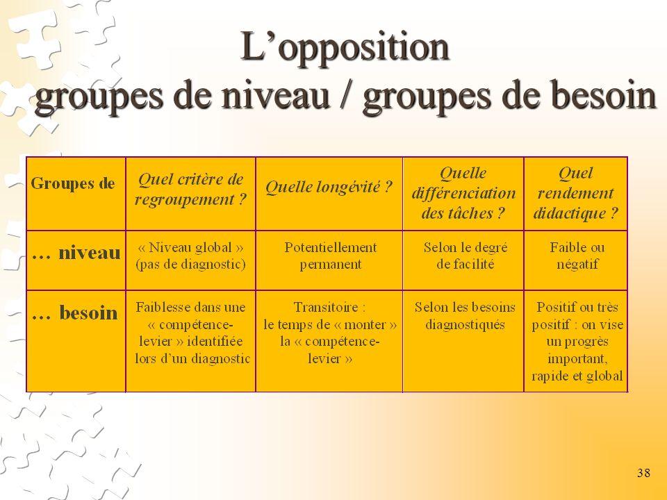L'opposition groupes de niveau / groupes de besoin