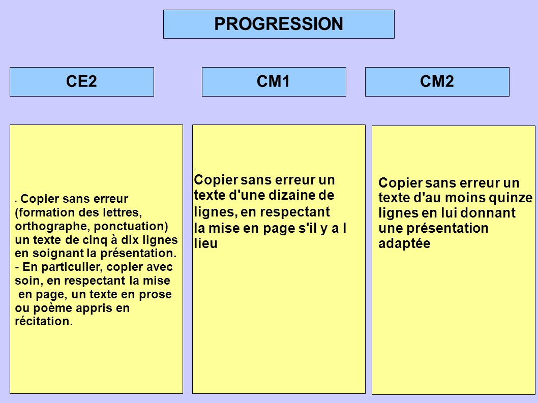 PROGRESSION CE2 CM1 CM2 Copier sans erreur un texte d une dizaine de