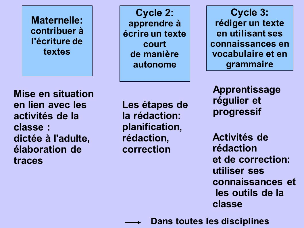 Maternelle: Cycle 2: Cycle 3: