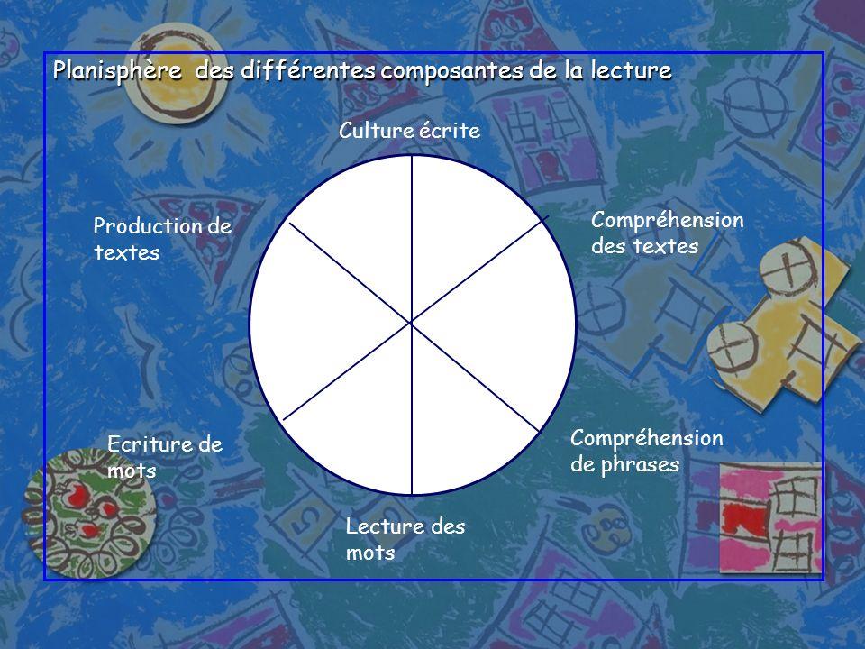 Planisphère des différentes composantes de la lecture