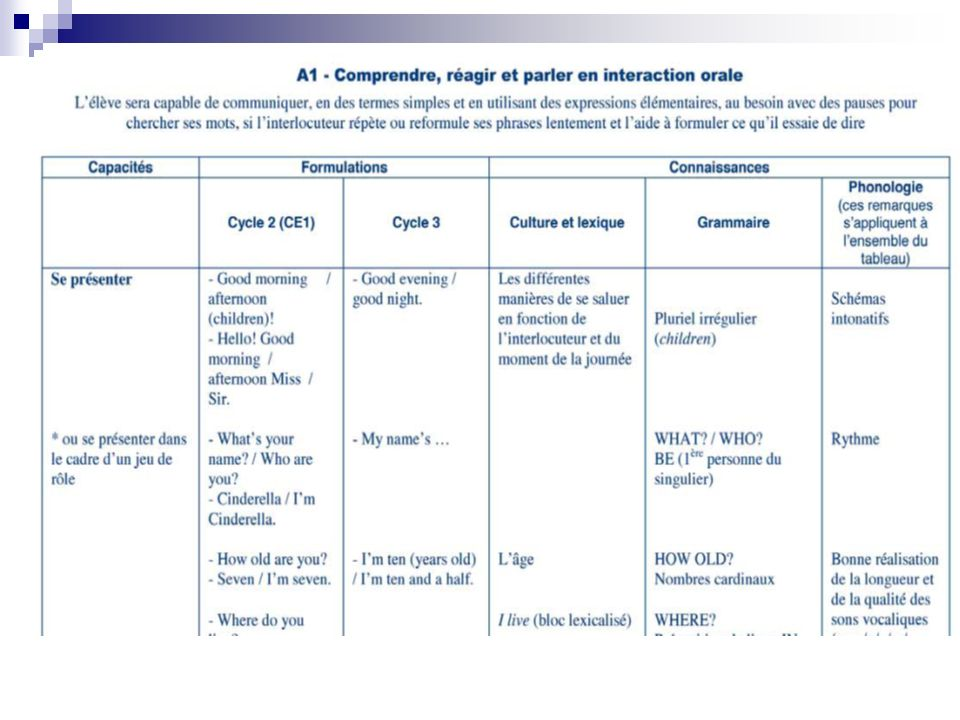Un exemple de présentation référé à une catégorie de compétences (ici liée aux situations d'interaction langagière)