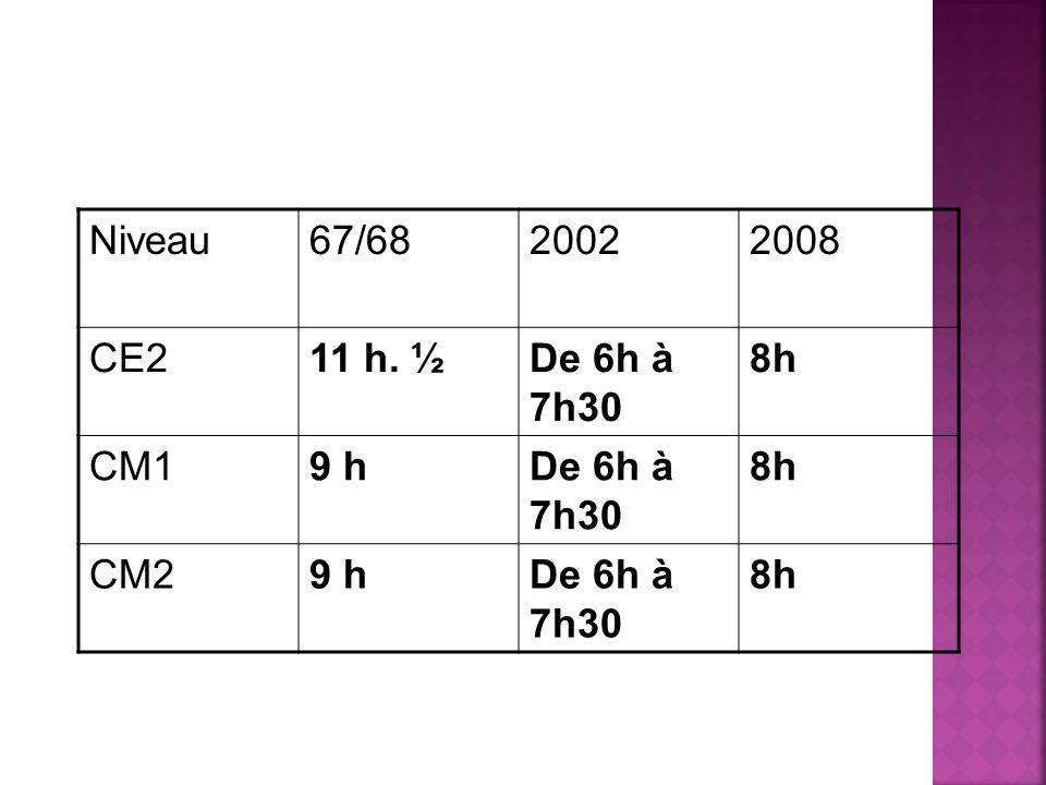 Niveau 67/68 2002 2008 CE2 11 h. ½ De 6h à 7h30 8h CM1 9 h CM2