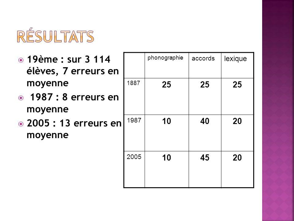 Résultats 19ème : sur 3 114 élèves, 7 erreurs en moyenne