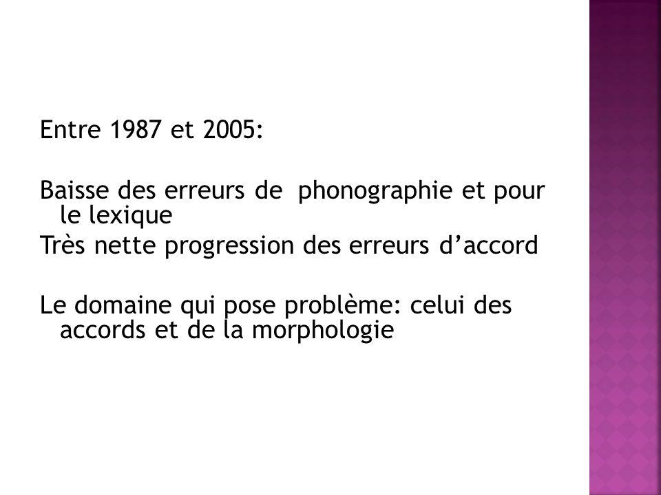 Entre 1987 et 2005: Baisse des erreurs de phonographie et pour le lexique Très nette progression des erreurs d'accord Le domaine qui pose problème: celui des accords et de la morphologie