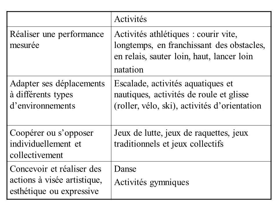 Activités Réaliser une performance mesurée.