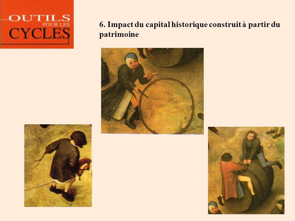 6. Impact du capital historique construit à partir du patrimoine