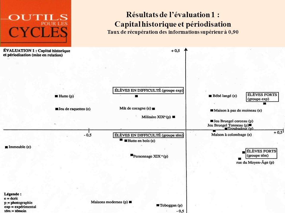 Résultats de l'évaluation 1 : Capital historique et périodisation