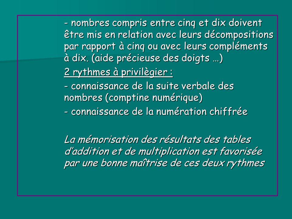 - nombres compris entre cinq et dix doivent être mis en relation avec leurs décompositions par rapport à cinq ou avec leurs compléments à dix. (aide précieuse des doigts …)