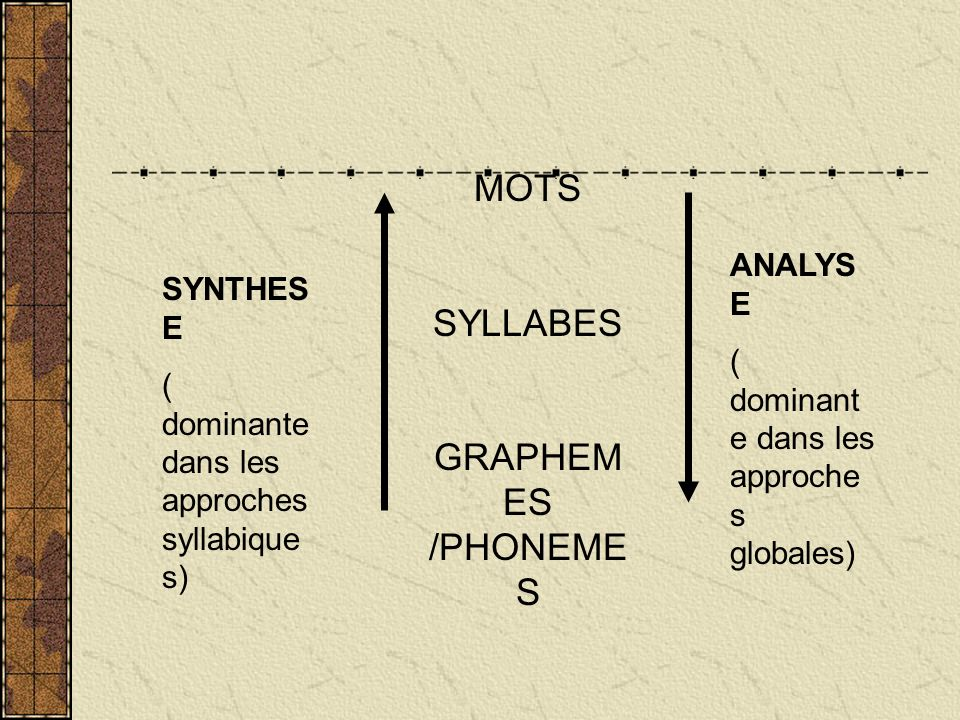 SYLLABES GRAPHEMES /PHONEMES